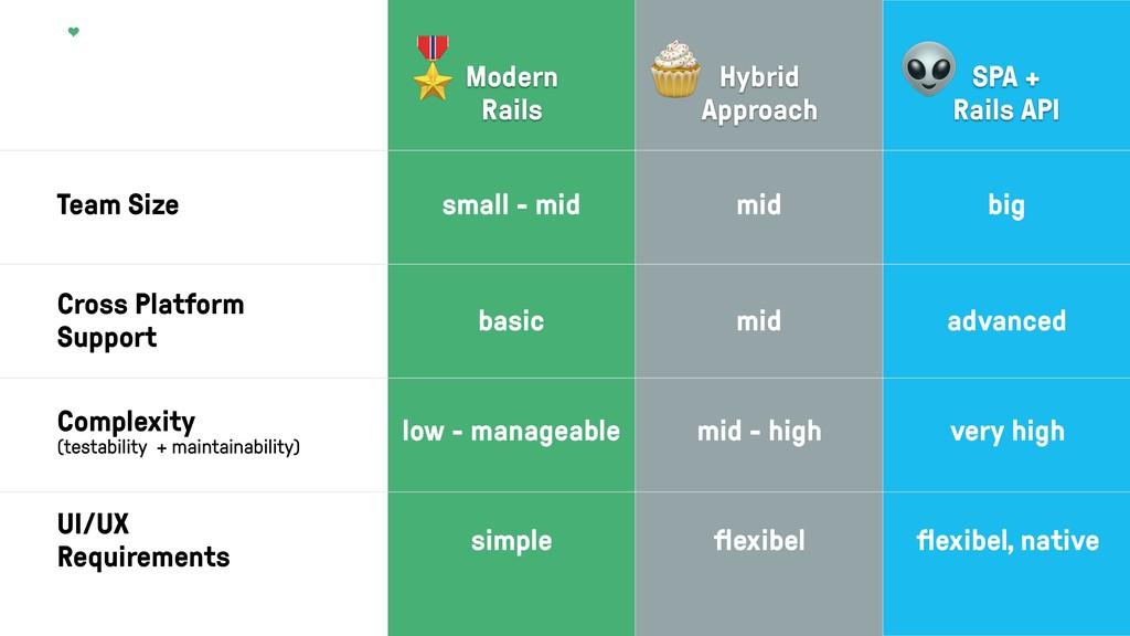 Team Size Modern  Rails Hybrid Approach SPA +...