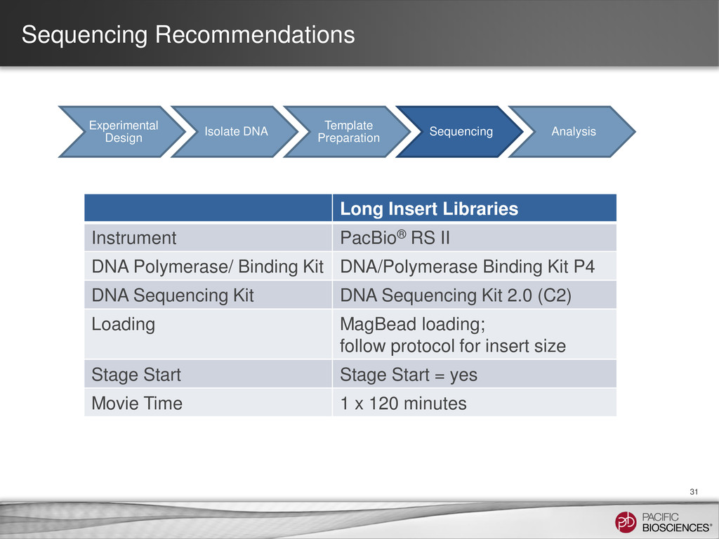 Sequencing Recommendations Long Insert Librarie...