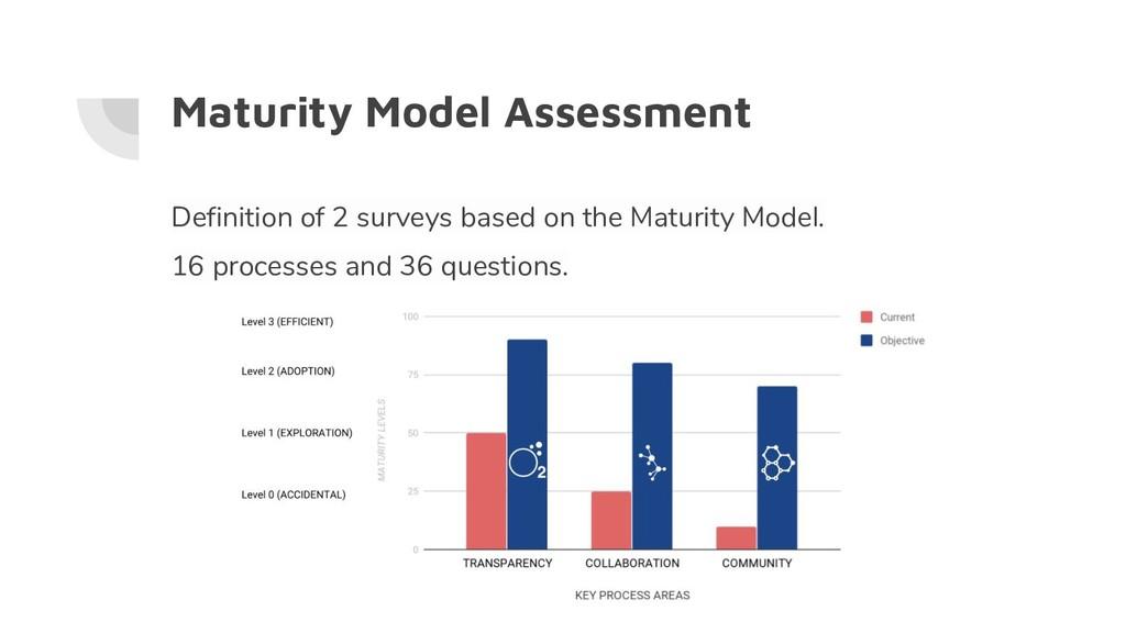 Maturity Model Assessment Definition of 2 surve...