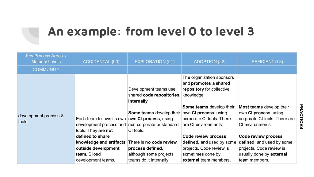 An example: from level 0 to level 3 Key Process...