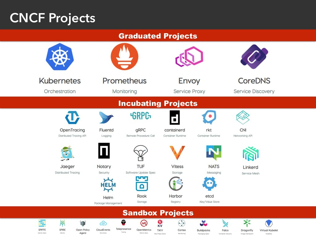 CNCF Projects Graduated Projects Incubating Pro...