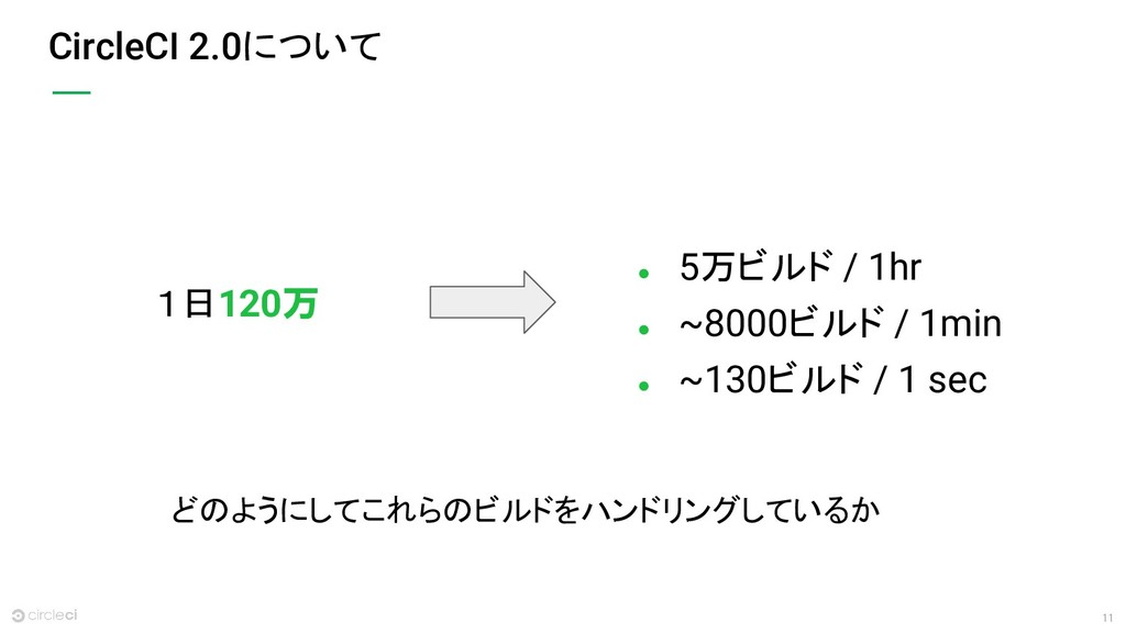 11 CircleCI 2.0について ● 5万ビルド / 1hr ● ~8000ビルド / ...