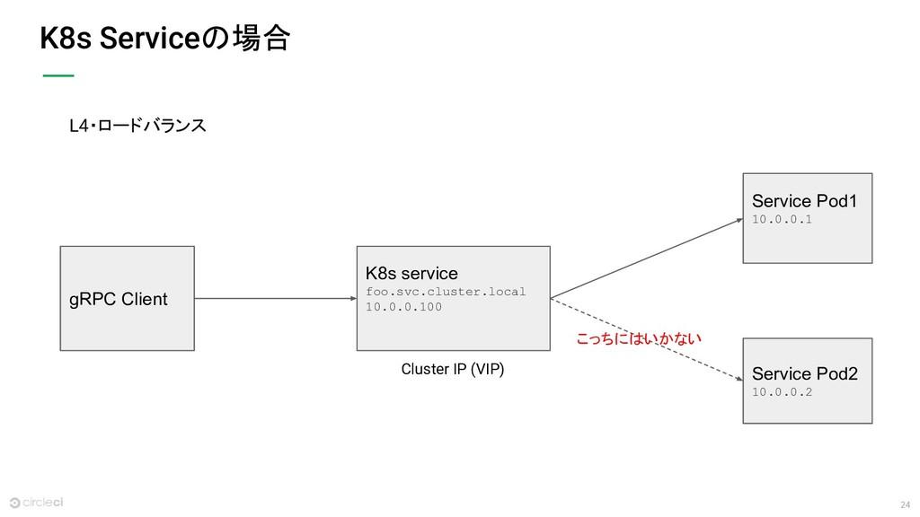 24 K8s Serviceの場合 gRPC Client Service Pod1 10.0...
