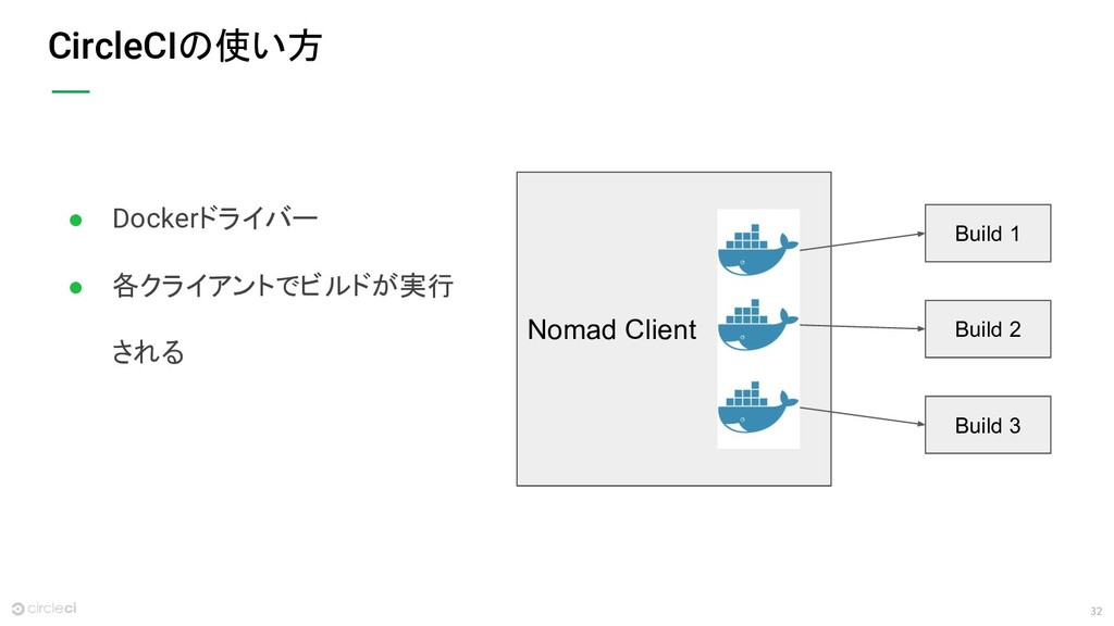 32 CircleCIの使い方 Nomad Client Build 1 Build 2 Bu...