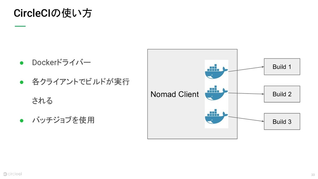 33 CircleCIの使い方 Nomad Client Build 1 Build 2 Bu...