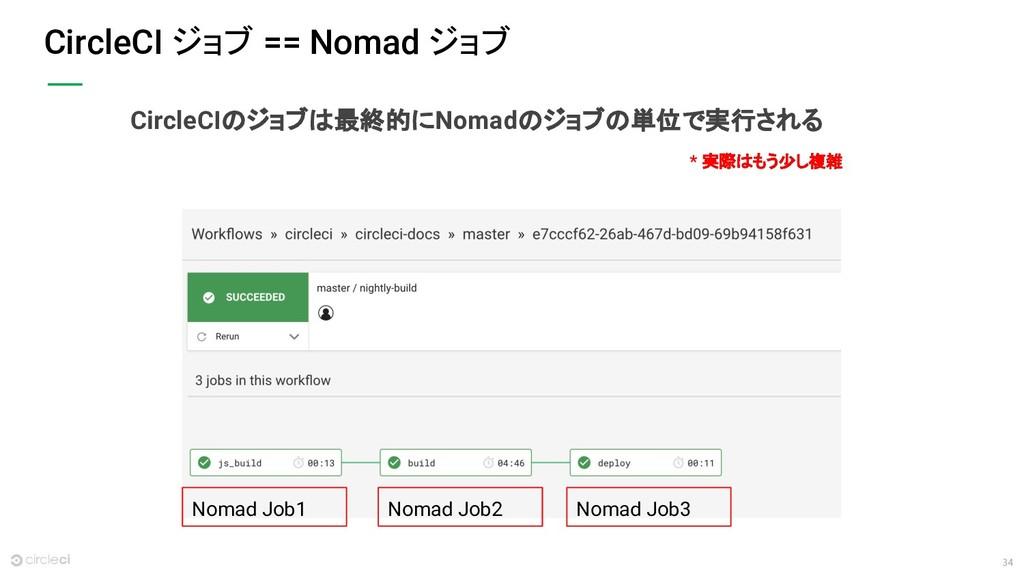 34 CircleCI ジョブ == Nomad ジョブ Nomad Job1 Nomad J...