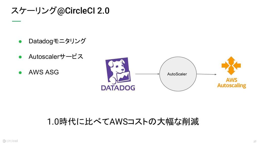 37 ● Datadogモニタリング ● Autoscalerサービス ● AWS ASG ス...