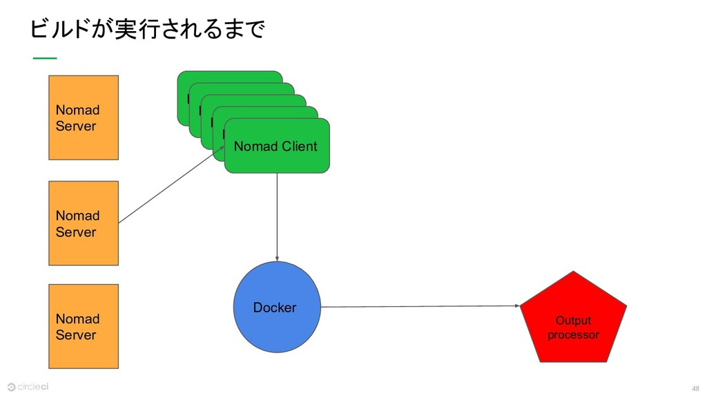 48 ビルドが実行されるまで Docker Nomad Server Nomad Server...
