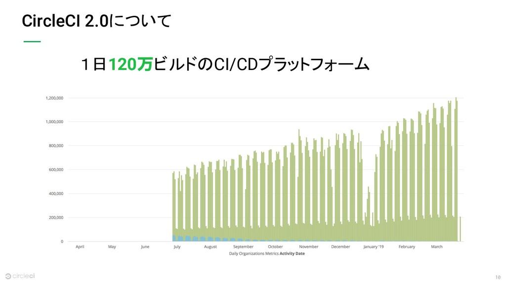 10 CircleCI 2.0について 1日120万ビルドのCI/CDプラットフォーム