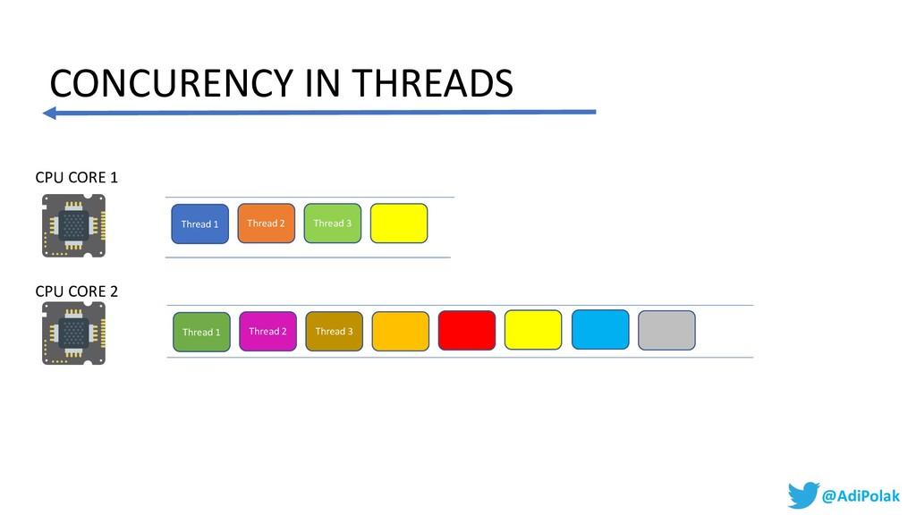 CPU CORE 1 Thread 1 Thread 2 Thread 3 CONCURENC...
