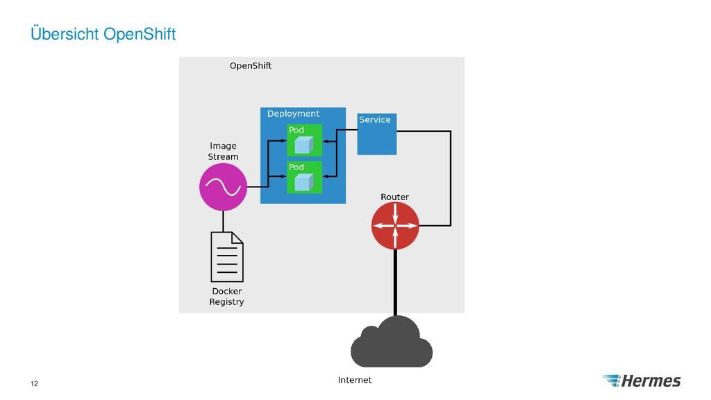 Übersicht OpenShift 12