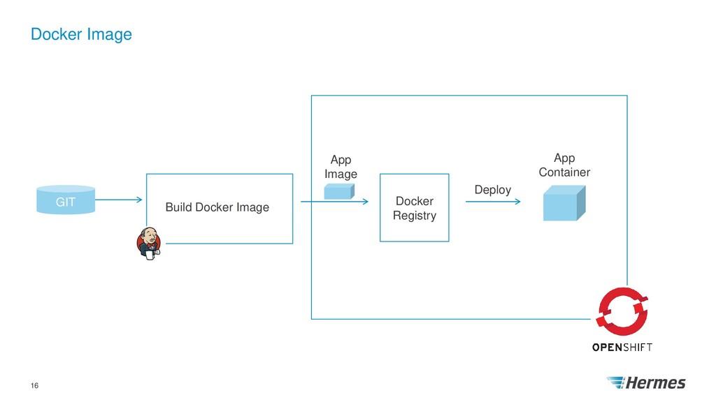 Docker Image 16 GIT Docker Registry App Image D...