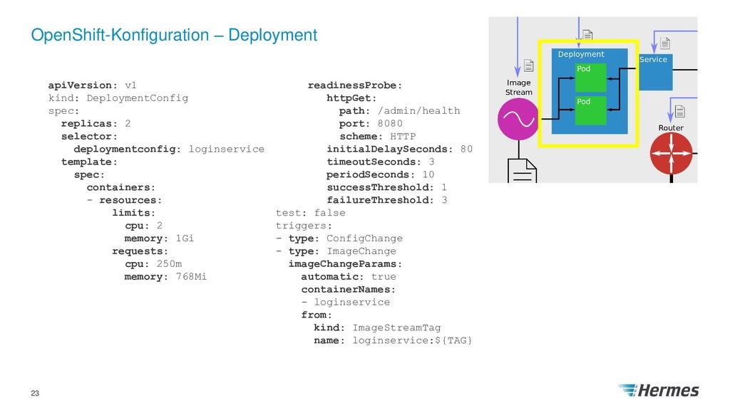 OpenShift-Konfiguration – Deployment 23 apiVers...