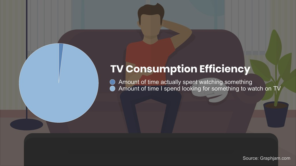 TV Consumption Efficiency Amount of time actual...