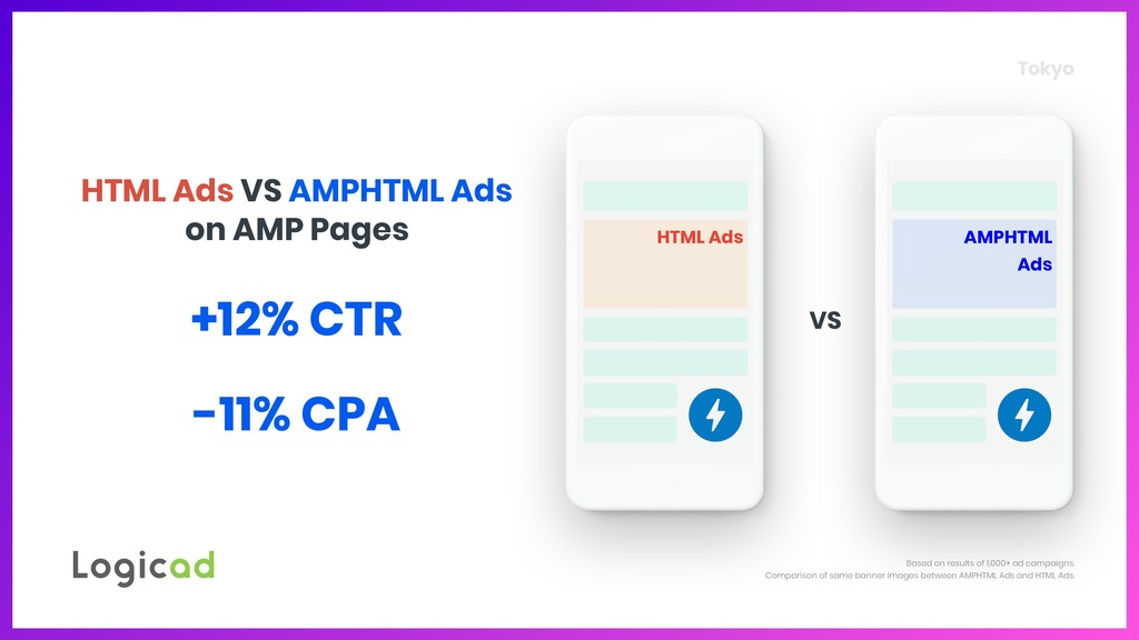 Tokyo HTML Ads Based on results of 1,000+ ad ca...