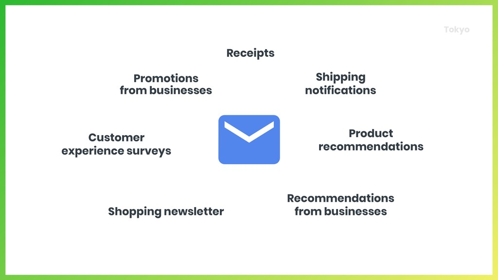 Promotions  from businesses Product recommenda...