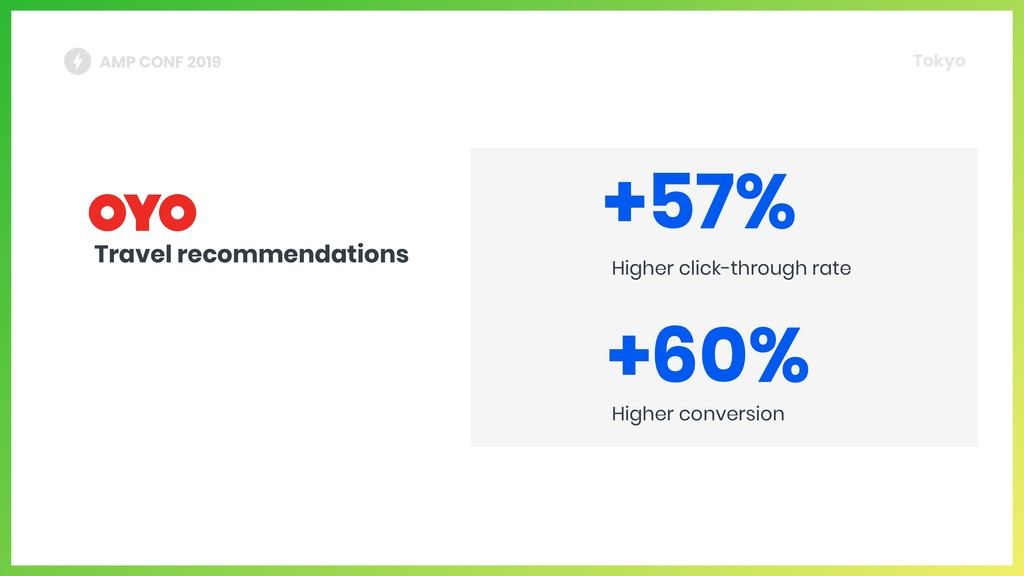 Travel recommendations Higher click-through rat...