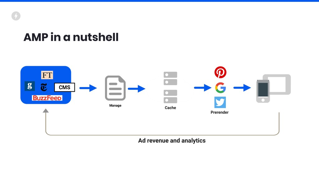 AMP in a nutshell Manage Cache CMS Ad revenue a...