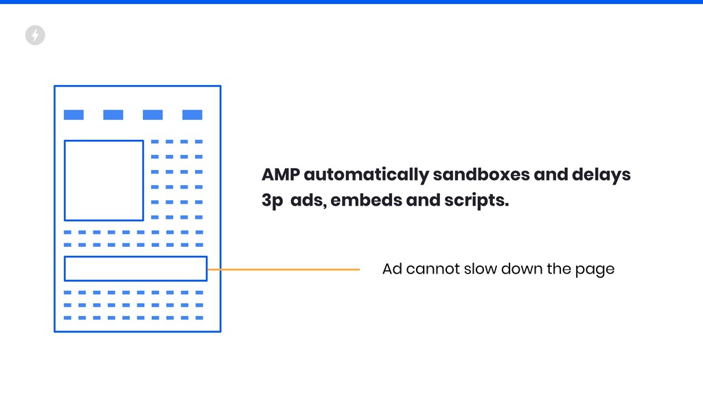Ad cannot slow down the page AMP automatically ...