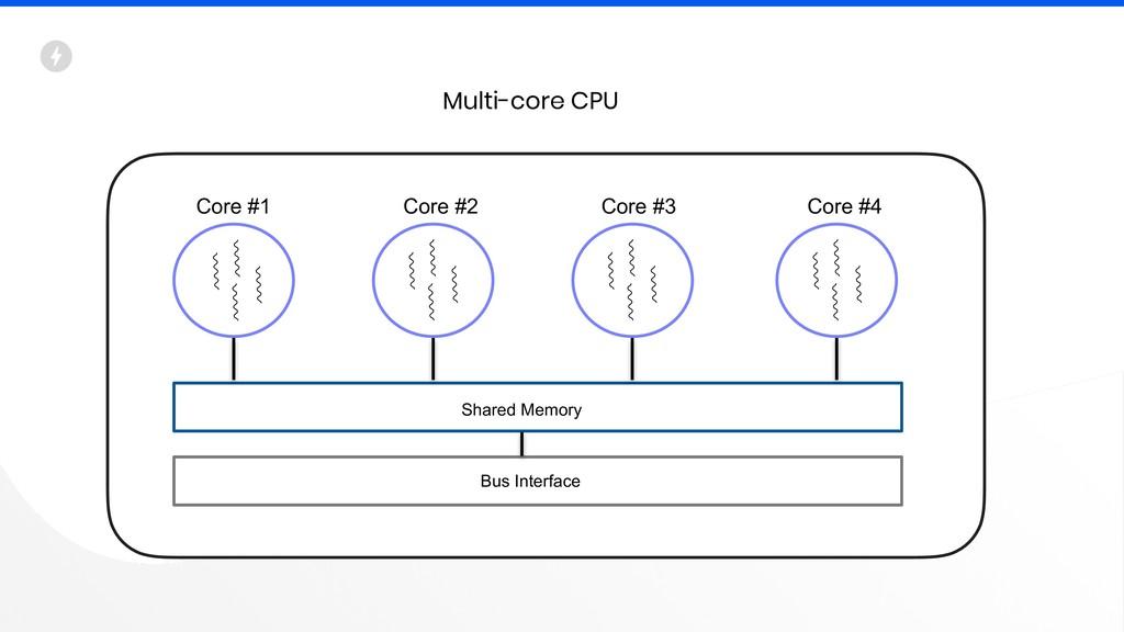 Core #1 Core #2 Core #3 Core #4 Shared Memory B...