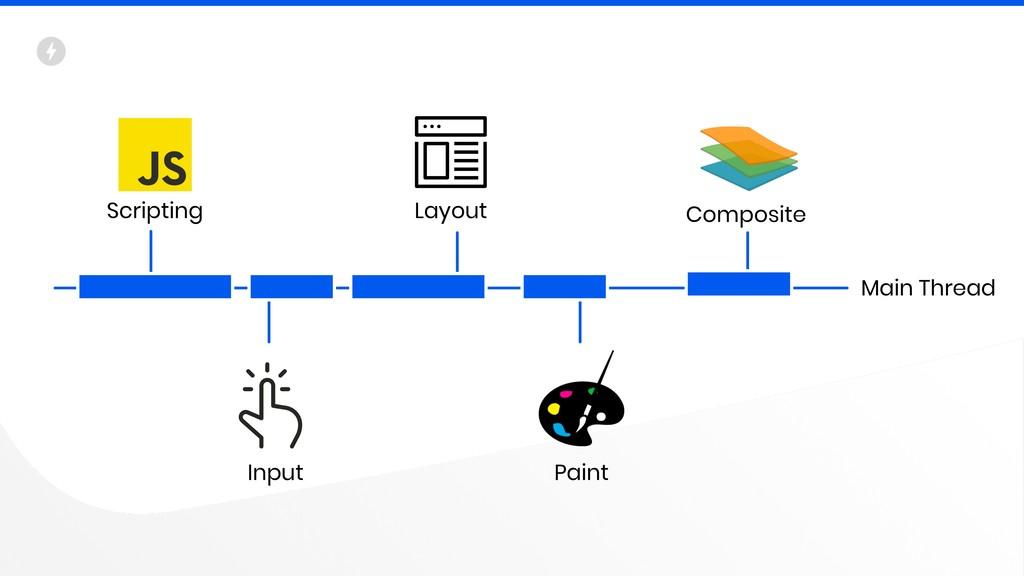 Main Thread Layout Composite Input Paint Script...
