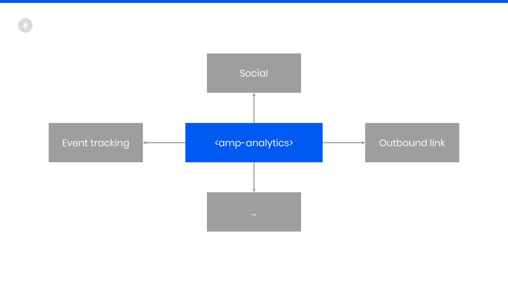 <amp-analytics> Event tracking Social Outbound ...