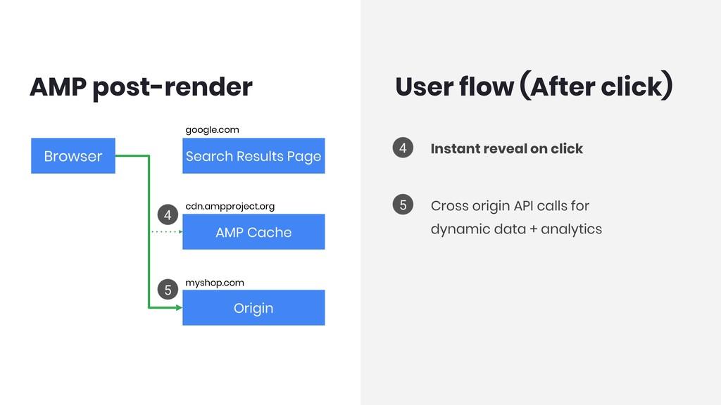 4 5 AMP post-render User flow (After click) Ins...