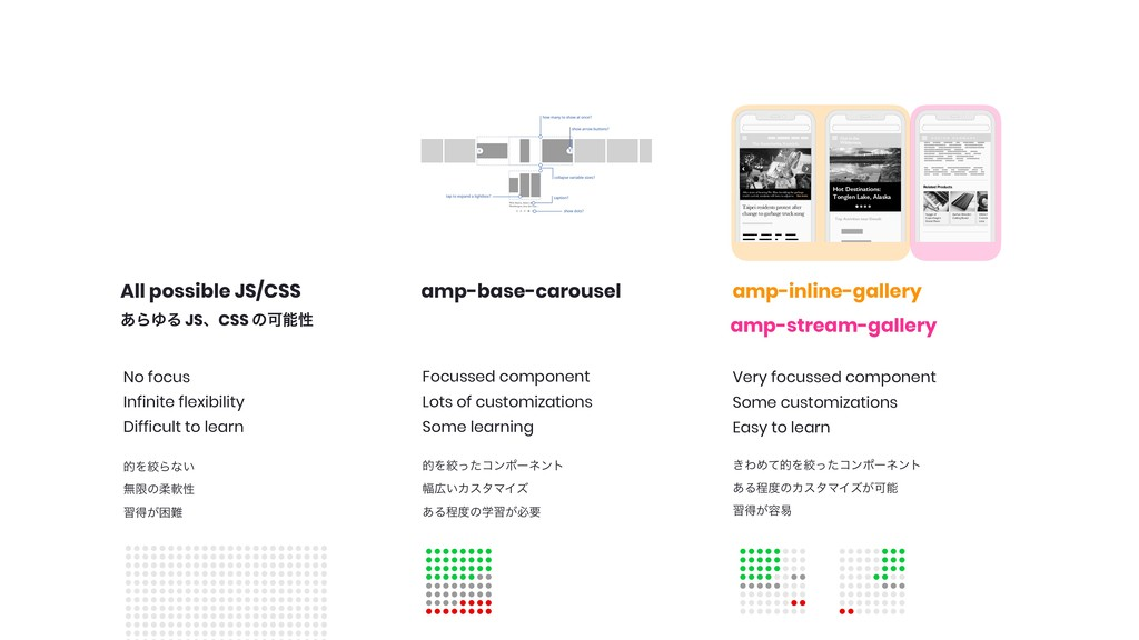amp-base-carousel amp-inline-gallery amp-stream...