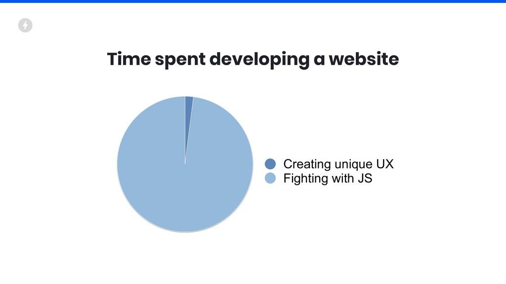 Time spent developing a website Creating unique...