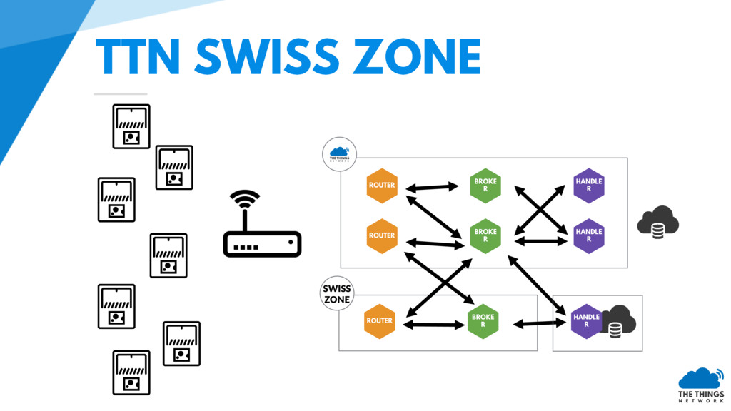 SWISS ZONE