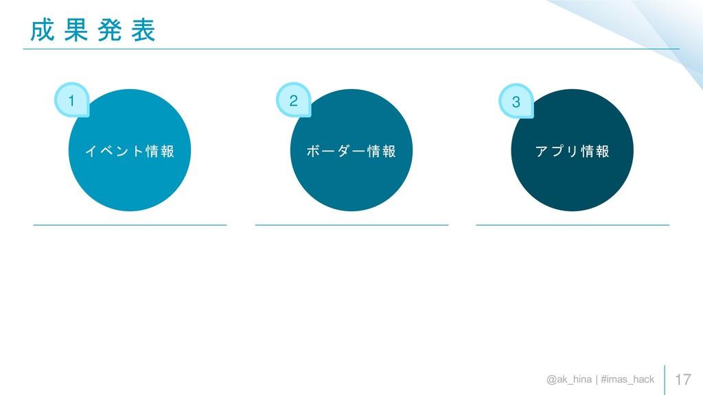1 2 3 成 果 発 表 17 イベント情報 ボーダー情報 アプリ情報