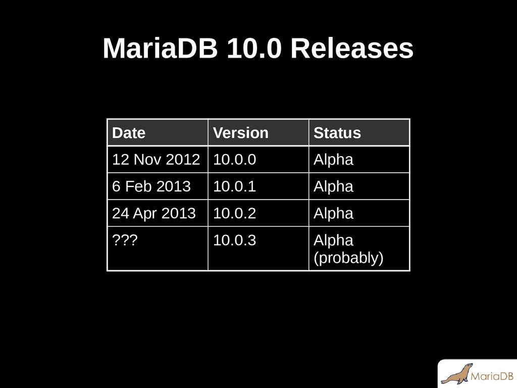 MariaDB 10.0 Releases Date Version Status 12 No...