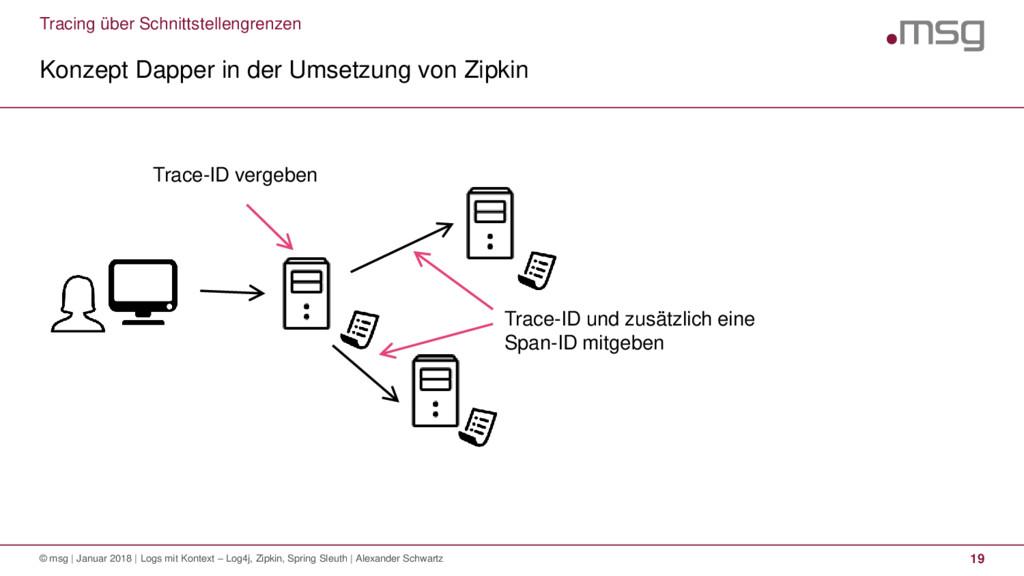 Tracing über Schnittstellengrenzen Konzept Dapp...