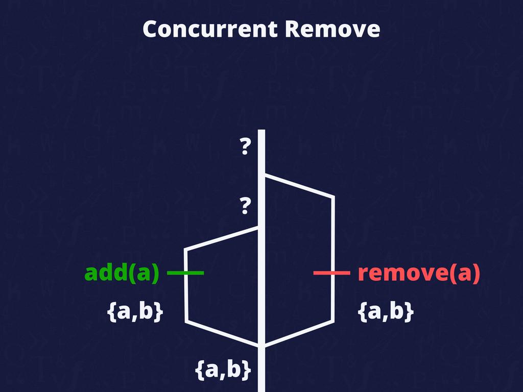 Concurrent Remove add(a) remove(a) {a,b} {a,b} ...
