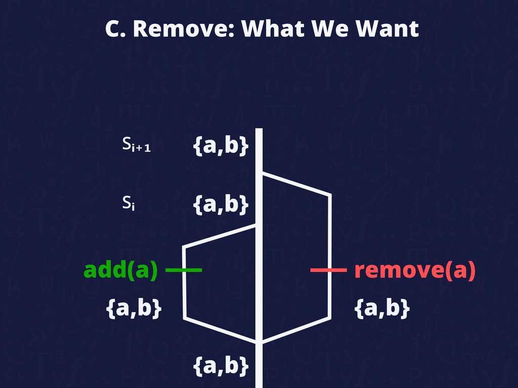 C. Remove: What We Want add(a) remove(a) {a,b} ...