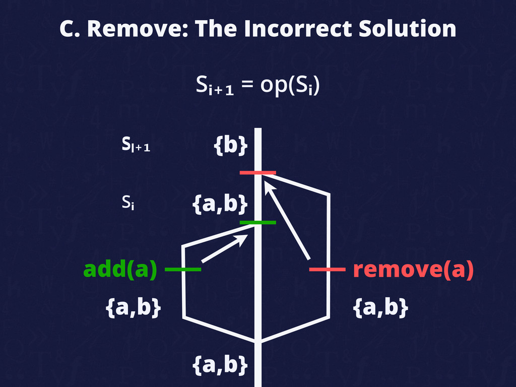 C. Remove: The Incorrect Solution add(a) remove...