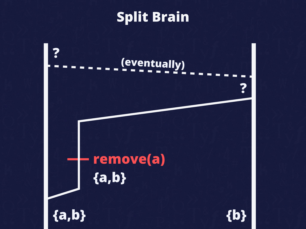 Split Brain remove(a) {a,b} {b} ? ? (eventually...
