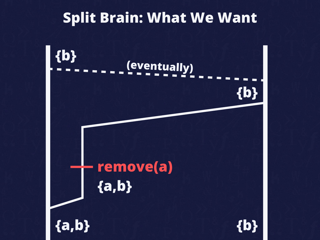 Split Brain: What We Want remove(a) {a,b} {b} {...