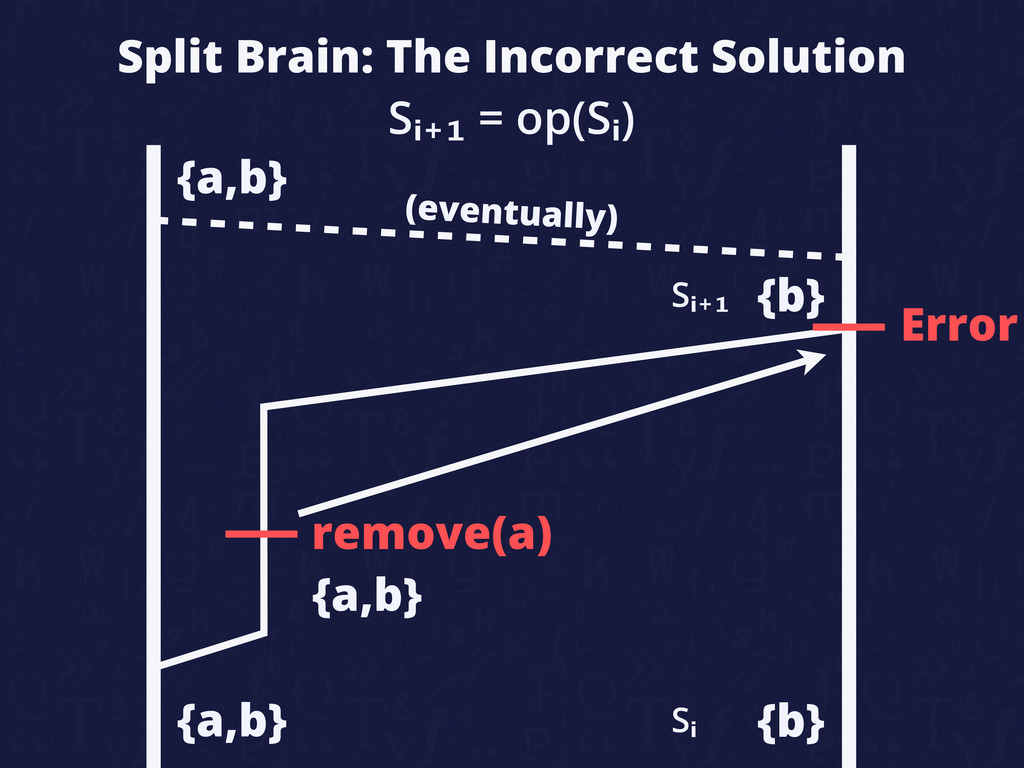 Split Brain: The Incorrect Solution remove(a) {...