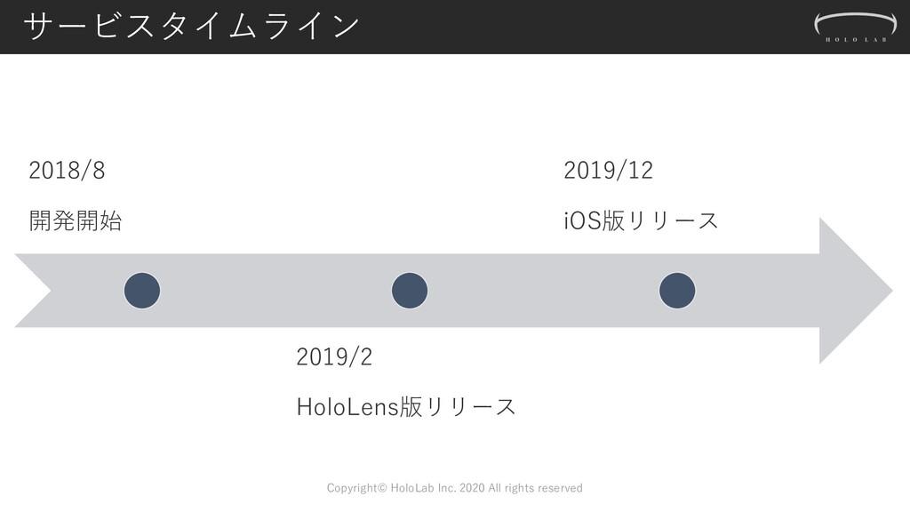 サービスタイムライン 2018/8 開発開始 2019/2 HoloLens版リリース 201...