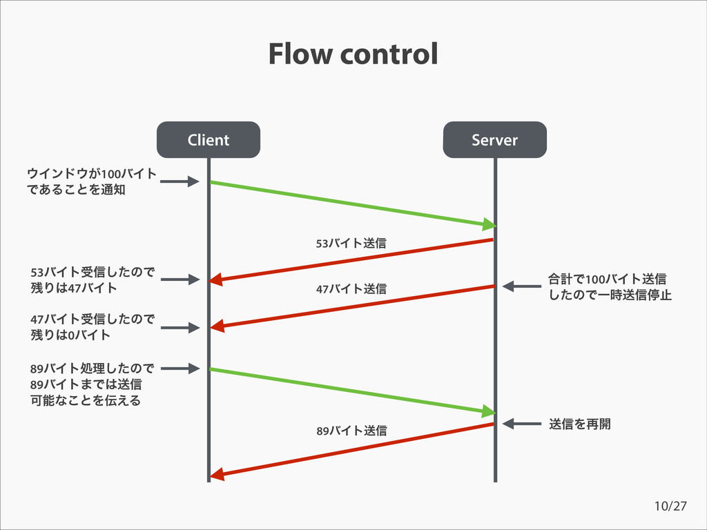 Flow control Client 53όΠτड৴ͨ͠ͷͰ Γ47όΠτ 53όΠτૹ...