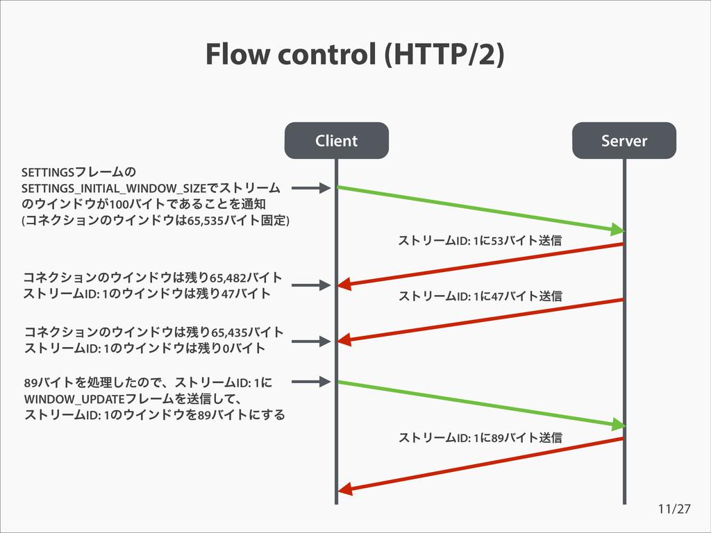 Flow control (HTTP/2) Client ίωΫγϣϯͷΠϯυΓ65,...