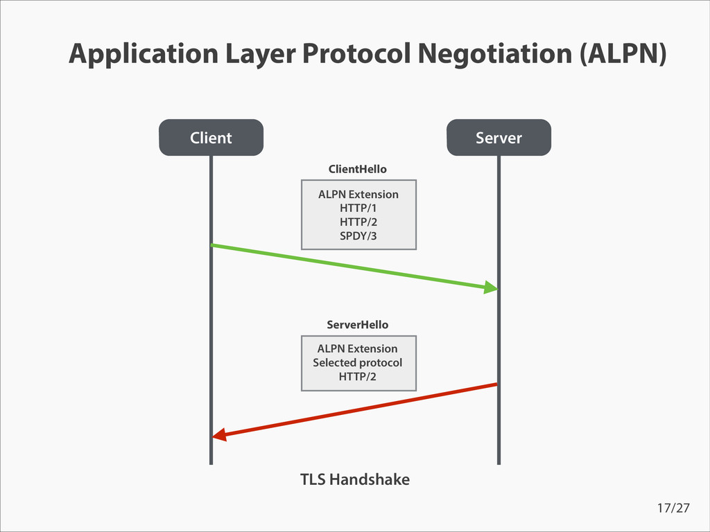 Application Layer Protocol Negotiation (ALPN) C...