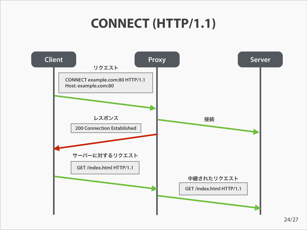 CONNECT (HTTP/1.1) Client Proxy Server ϦΫΤετ CO...