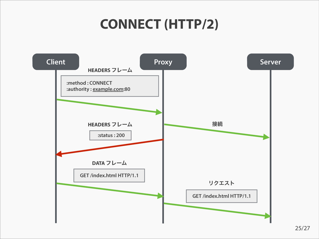 CONNECT (HTTP/2) Client Proxy Server HEADERS ϑϨ...