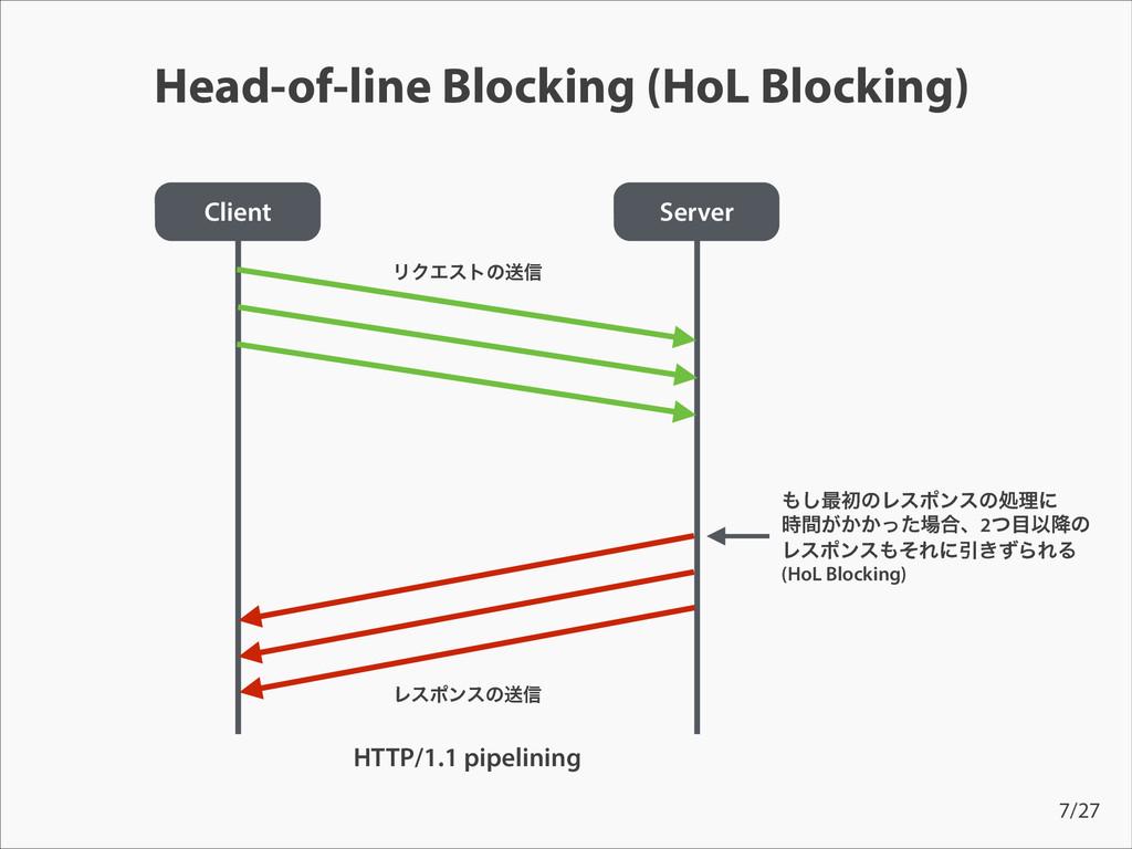Head-of-line Blocking (HoL Blocking) Client Ser...