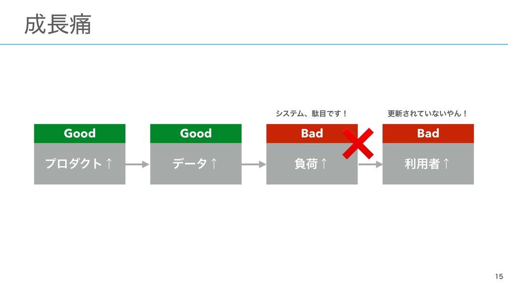ɹ௧ ϓϩμΫτˢ σʔλˢ ෛՙˢ ར༻ऀˢ Good Good Bad Ba...