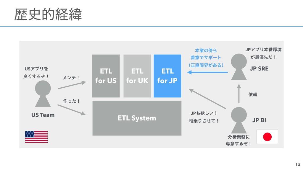 ɹྺతܦҢ ETL System ETL for US ETL for JP ...