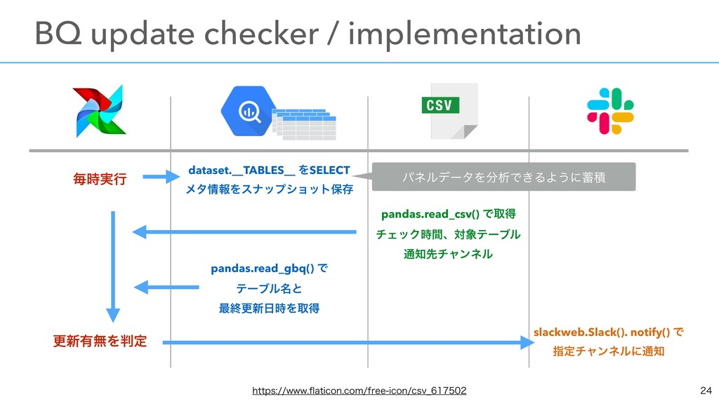 ຖ࣮ߦ dataset.__TABLES__ ΛSELECT ϝλใΛεφοϓγϣοτอ...