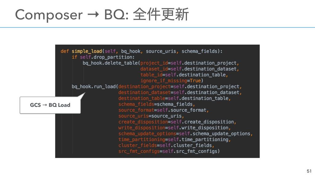 ɹComposer → BQ: શ݅ߋ৽ GCS → BQ Load